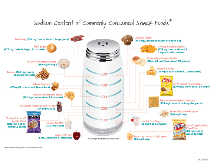 FL_sodium_infographics_2013